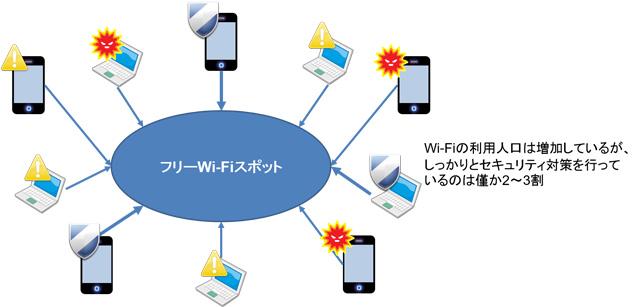 フリー wifi 危険