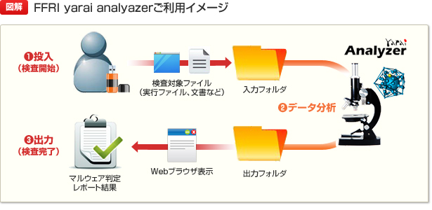 FFRI yarai analyzer ご利用イメージ