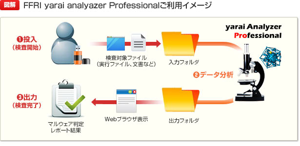 【図解】FFR yarai analyzer Professionalご利用イメージ